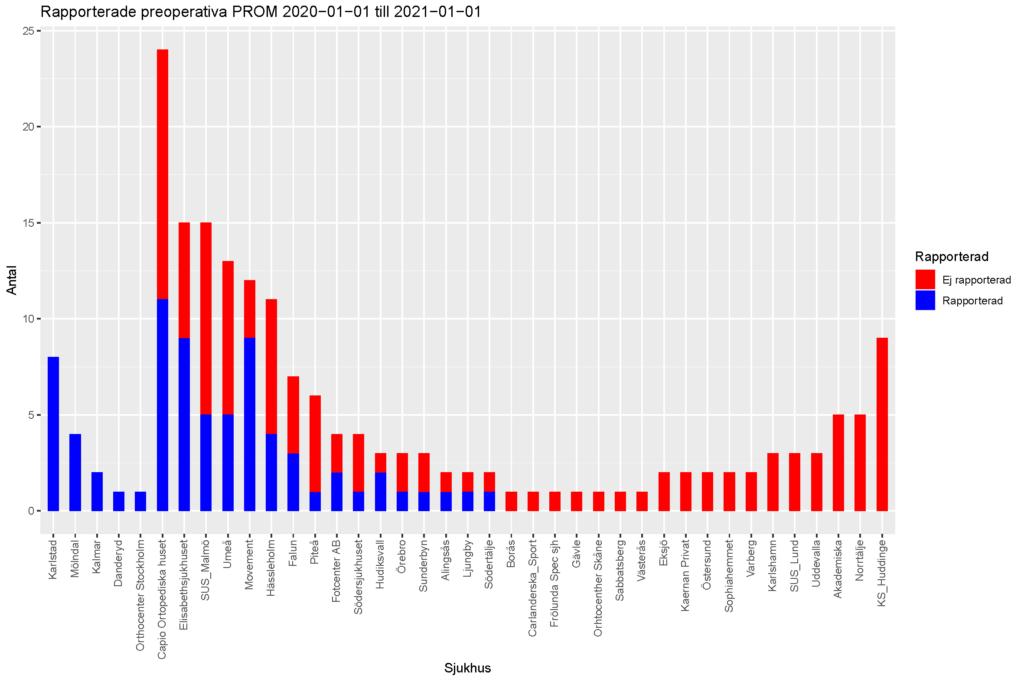 Graf som visar rapporterade preoperativa PROM för artrodes 2020 till 2021.