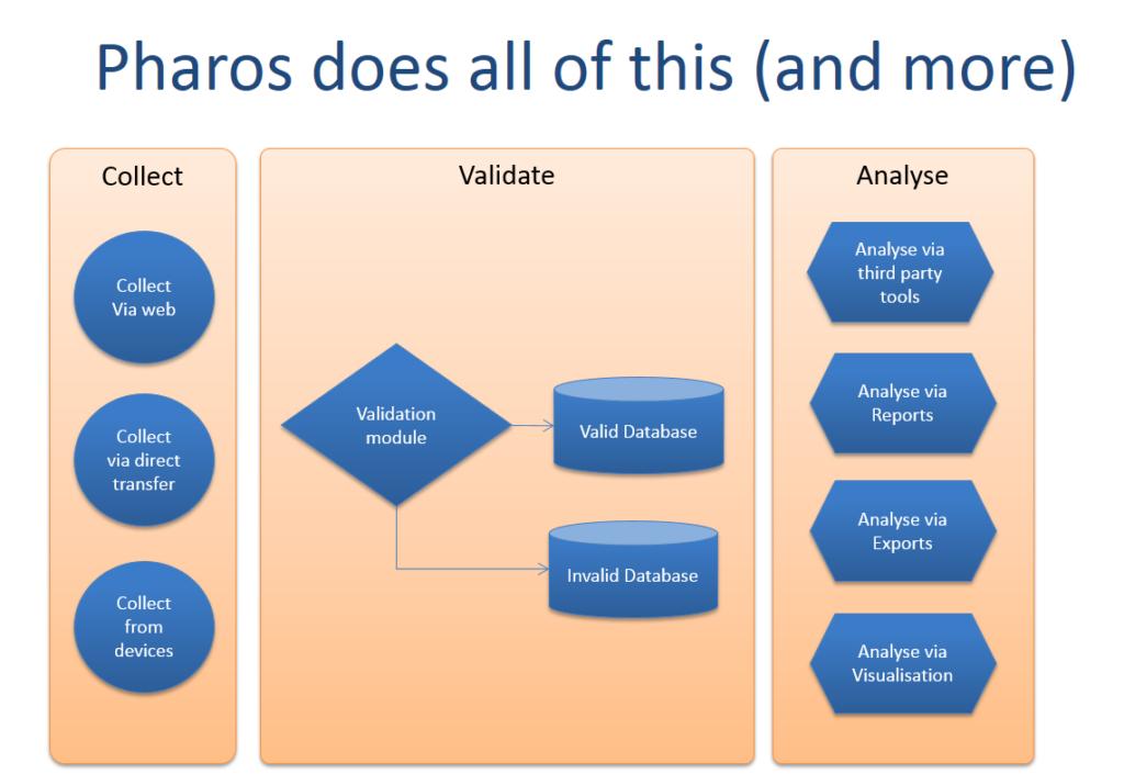 Presentation av vilka möjligheter som finns i registerplattformen Pharos.